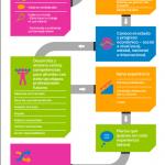 Construye tu itinerario profesional: infografía